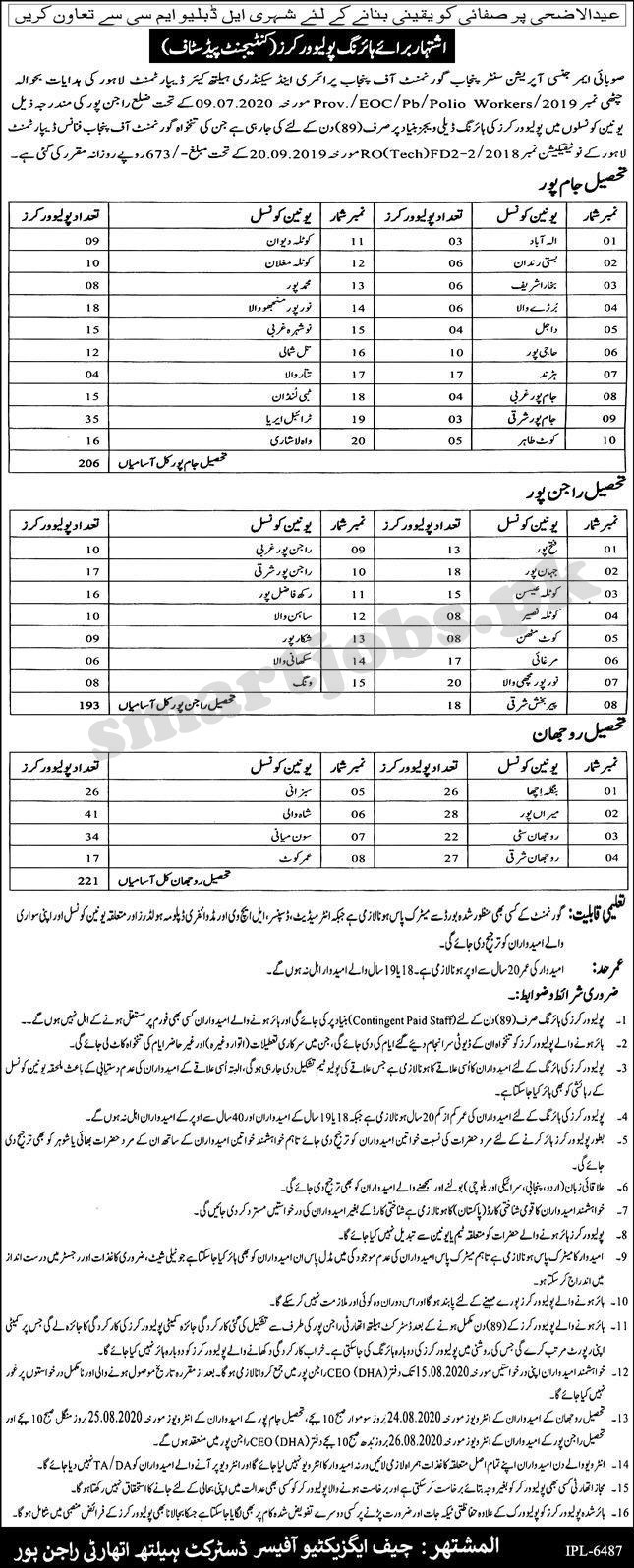 Latest Health Department Jobs, 1240 Vacancies